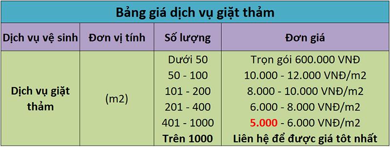 Bảng giá giặt thảm chung