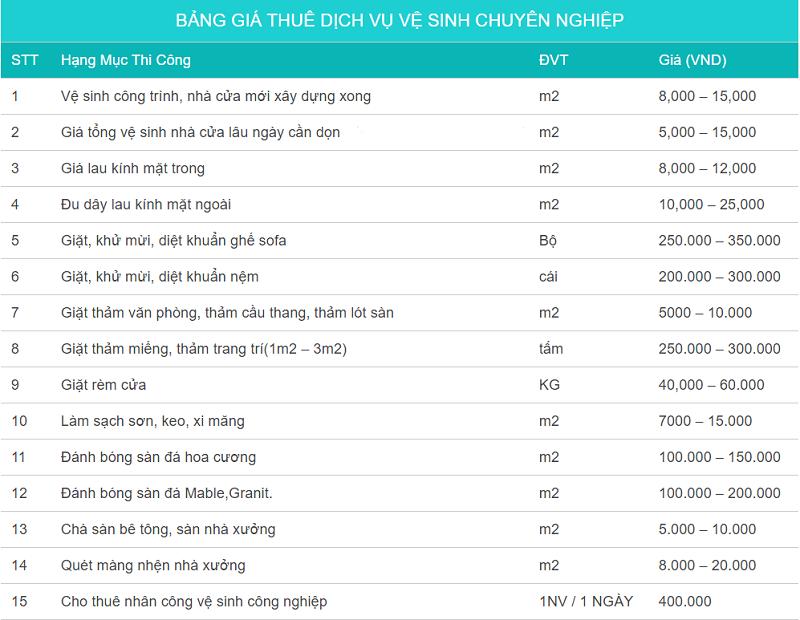 Bảng giá vệ sinh công nghiệp tại Hà Nội